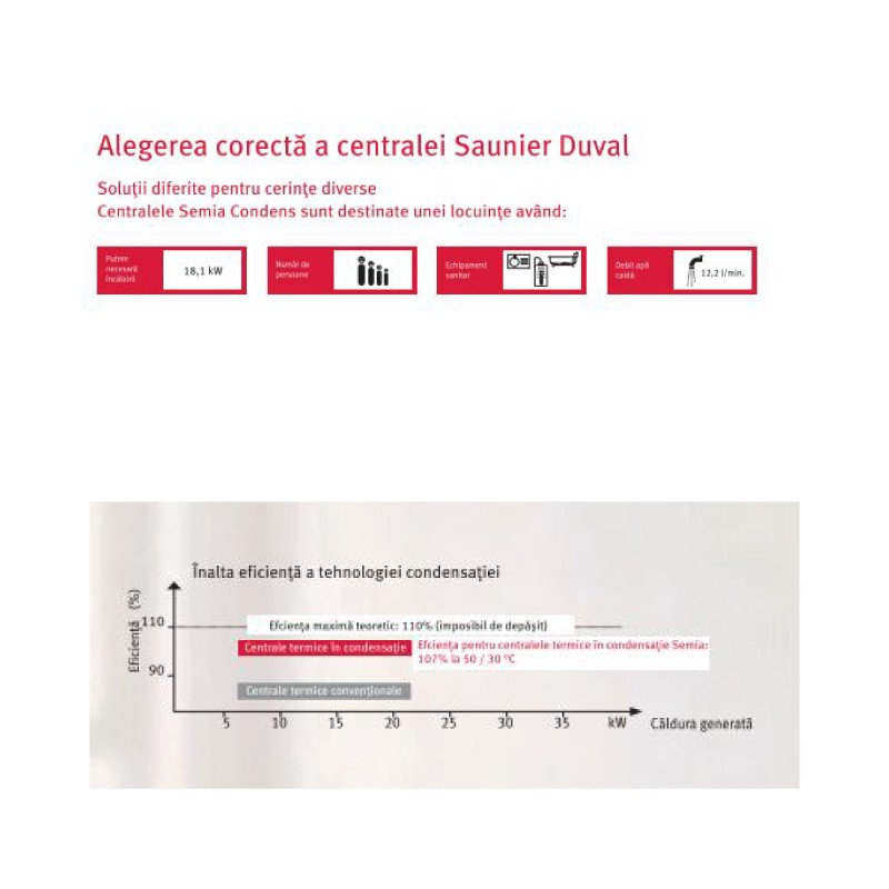 Centrala termica Saunier Duval Semia Condens 25A - 25 kW. Poza 12723