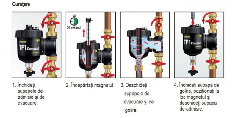 Filtru antimagnetita Fernox TF1 Compact. Poza 14092