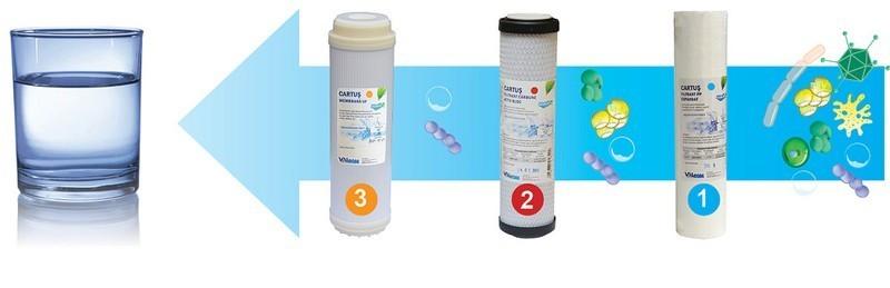 Poza Pachet centrala termica in condensare cu filtru de apa Ariston Genus One 24 EU 24 kW. Poza 16606