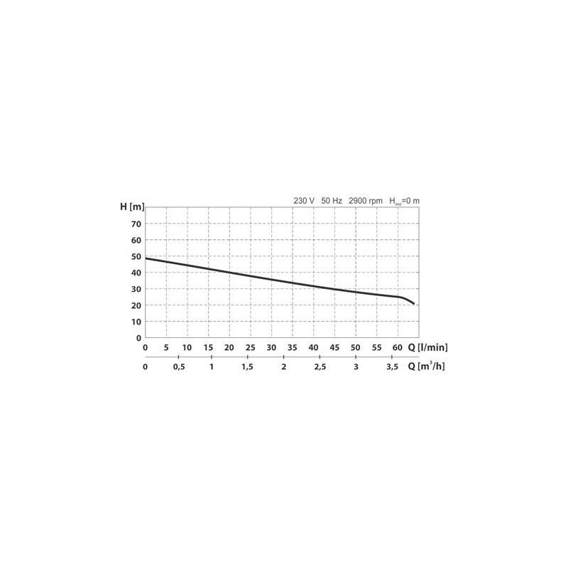 Poza Pompa autoamorsanta de suprafata Wasserkonig Premium WKP4000-50. Poza 20101