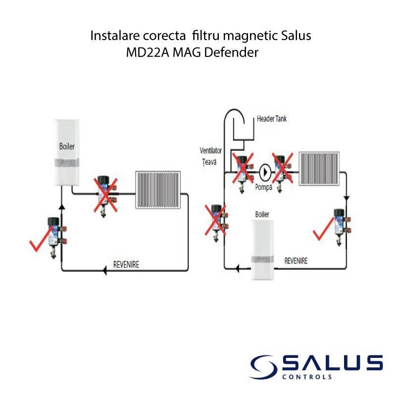 Poza Instalare corecta filtru magnetic Salus MD22A MAG Defender
