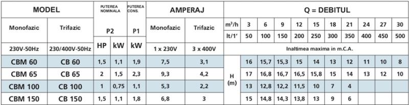 Poza Tabel pompa centrifuga de apa Speroni CBM 100 - 13 mCA