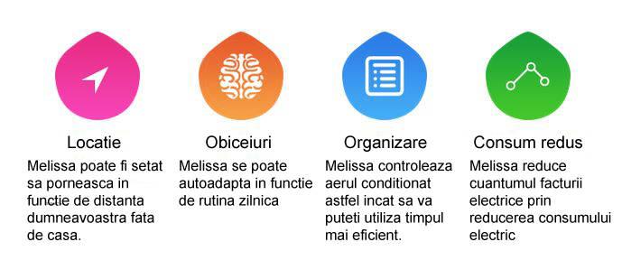 Avantaje termostat wi-fi pentru aer conditionat Melissa