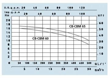 Poza Grafic pompa centrifuga de apa Speroni CBM 100 - 13 mCA
